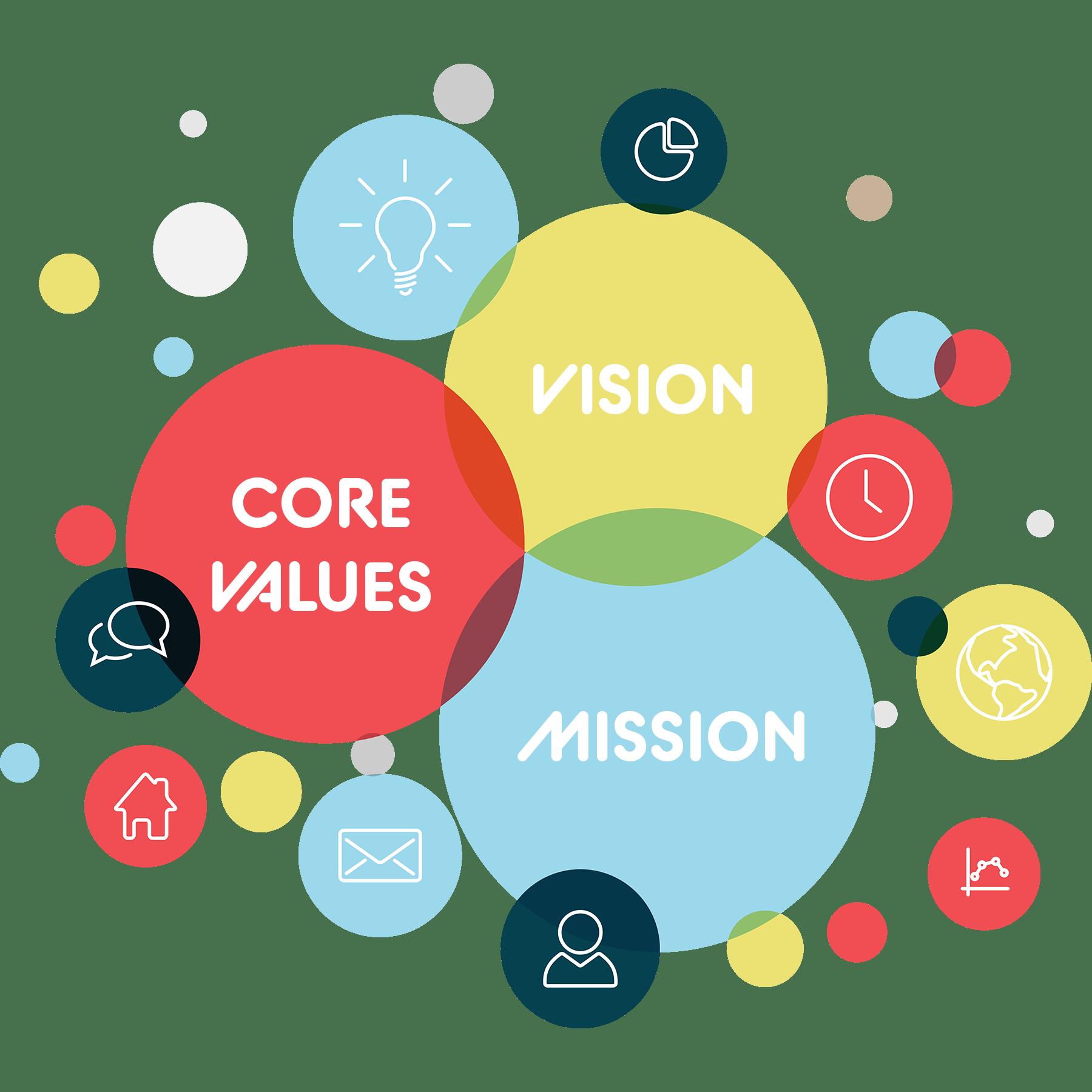 IES Culture mission-culture-values